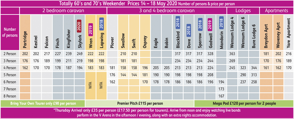 Prices for Totally 60s-70s Weekender 14th-18th May 2020